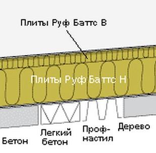 Монтаж утеплителя Руф Баттс Н Экстра