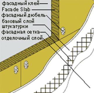 Особенности укладки минеральных плит Фасад Баттс