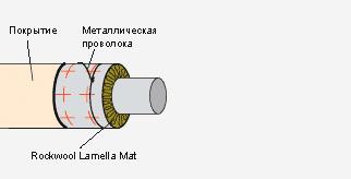 Lamella Mat -теплоизоляция трубы