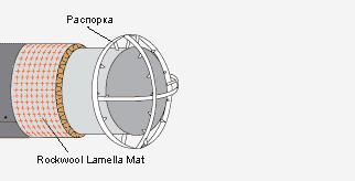 Особенности крепления Lamella Mat