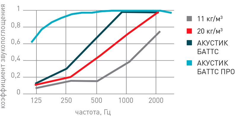 График зависимости шумоизоляции от плотности