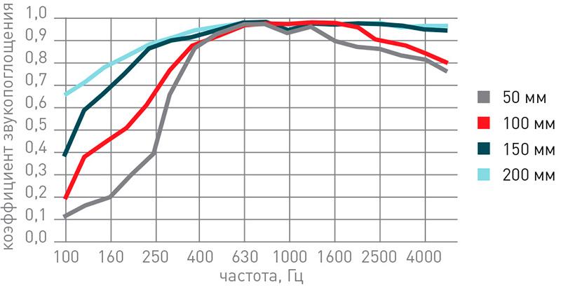 График частотных характеристик минваты для звукоизоляции