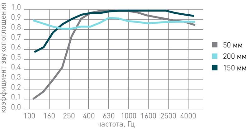 График частотных характеристик звукоизоляционной минеральной ваты