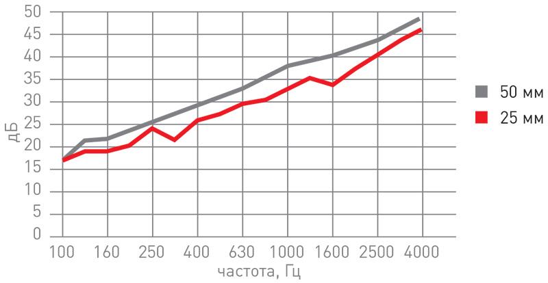 График улучшения показателей минваты для звукоизоляции rockwool