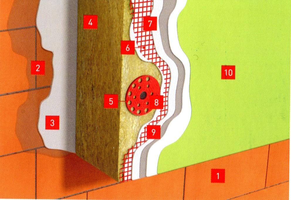 Монтаж минеральной ваты для фасада для систем с тонким слоем штукатурки